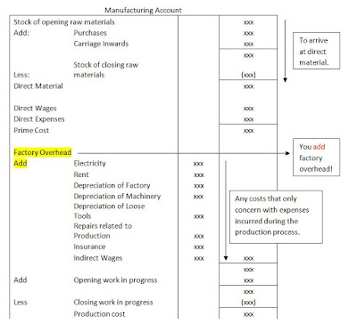Meaning And Format Of Manufacturing Accounts
