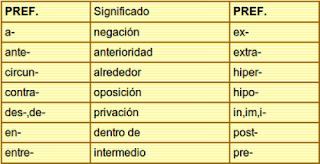 http://www.educa.jcyl.es/educacyl/cm/gallery/Recursos%20Infinity/aplicaciones/lengua/recursos/prefijosysufijos/quesonprefijos.htm