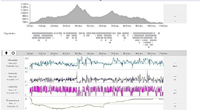 Como analizar los datos de un entrenamiento en Strava