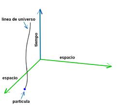 Representación de la línea de universo de una partícula. Como no es posible reproducir un espacio-tiempo de cuatro dimensiones, en la figura se representa sólo la proyección sobre 2 dimensiones espaciales y una temporal.