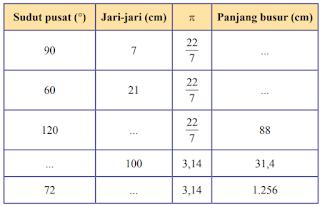 Lengkapilah tabel berikut www.jawabanbukupaket.com