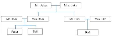 Contoh soal bahasa inggris tentang family tree beserta jawabannya 35 Contoh Soal Bahasa Inggris Family Tree & Jawaban