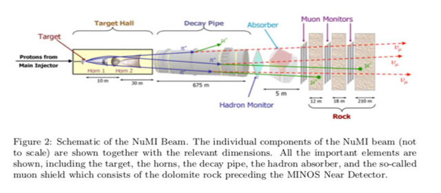 Fermilab can produce neutrinos or antineutrinos (Source: P. Adamson, et al, arXiv: 1507.06690v2(
