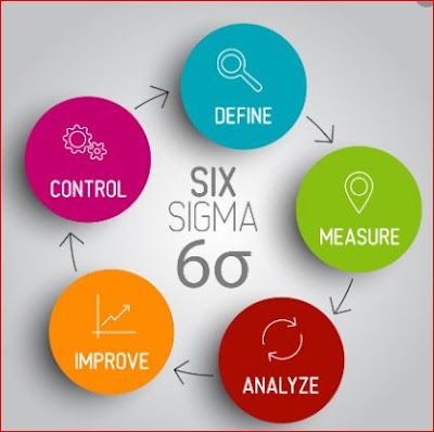 What is the concept of Six Sigma?-in Hindi-6 Sigma? -in Hindi