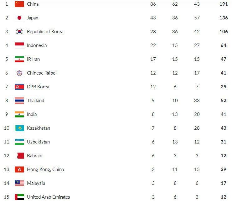 Klasemen dan Perolehan Medali Asian Games 2018