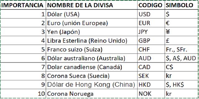 Principales divisas forex