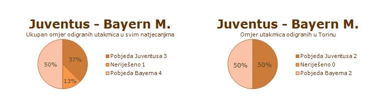 Statistika dosadašnjih susreta Juventusa i minhenskog Bayerna