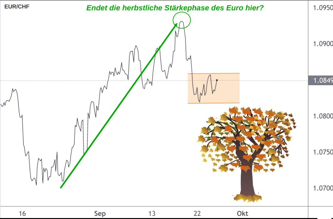 EUR/CHF Wechselkurs Herbstanstieg 2021 Linienchart