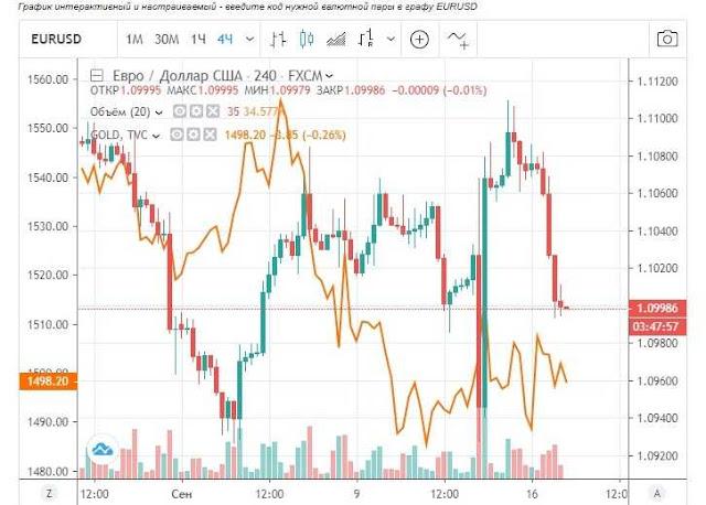 Корреляция цены золота и доллара