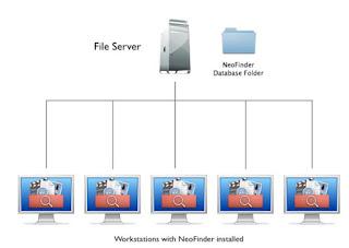 Materi File Server : Pengertian File Server Serta Jenisnya