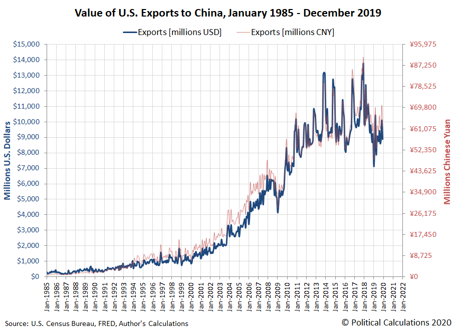 Value of U.S. Exports to China, January 1985 - December 2019