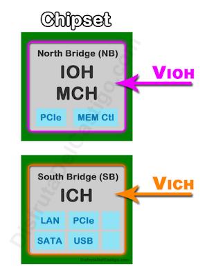 esquema voltajes Chipset overclock