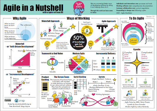 """Agile in a nutshell"" or, as I prefer to call it, Agile vs the World! :)"