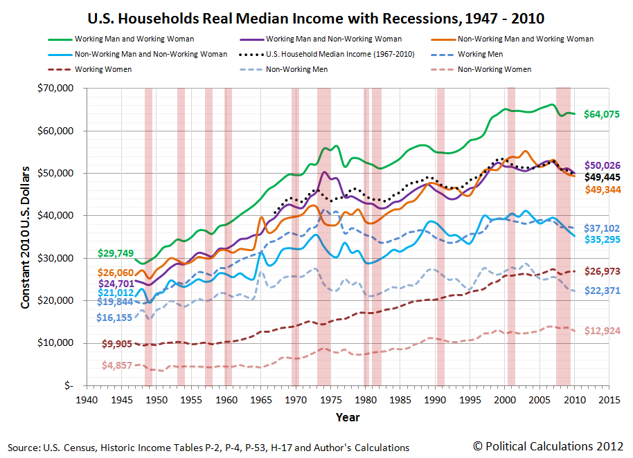 U.S. Households Median Real Income with Recessions, 1947-2010