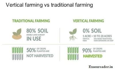 Advantage of Verticle Farming