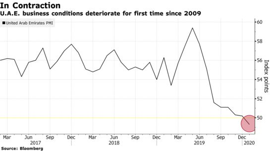 #UAE News: Business Growth Halts for First Time Since 2009 - Bloomberg