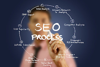 SEO Minneapolis, Mpls SEO, Local SEO, SEO Minnesota, Local SEO Companies, SEO Services