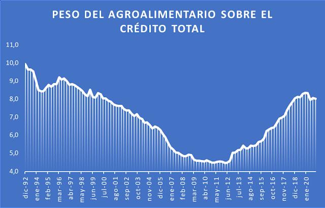 Peso del crédito agroalimentario sobre el total desde 1992