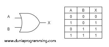 Tabel Kebenaran Gerbang OR - Dunia Programming