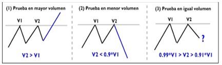 Precio volumen forex