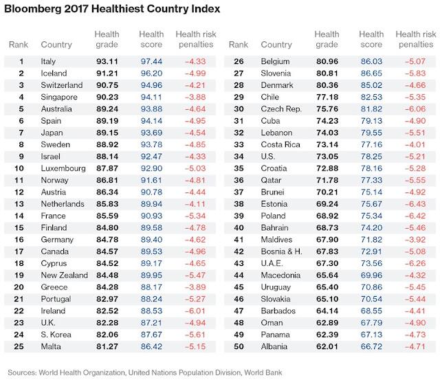 Italianët njerëzit më të shëndetshëm në botë, Shqiptarët të 50-ët sipas Bloomberg 2017