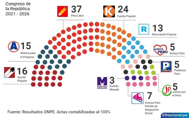 Nuevo congreso 2021-2026