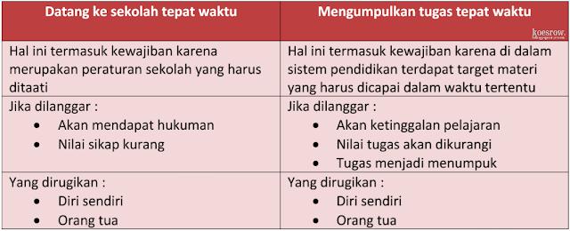 Kunci Jawaban Kelas 6 Tema 3 Halaman 73