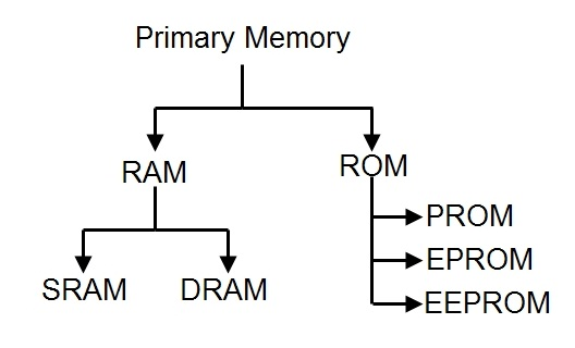 Types of Primary Memory