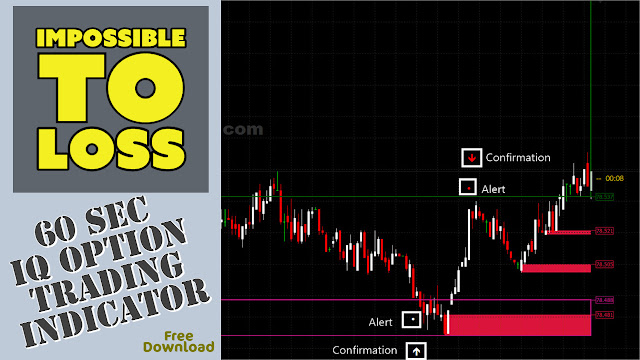 Best 60 second IQ Option Trading Non Repaint Indicator| Attached With Metatrader 4| Free Download