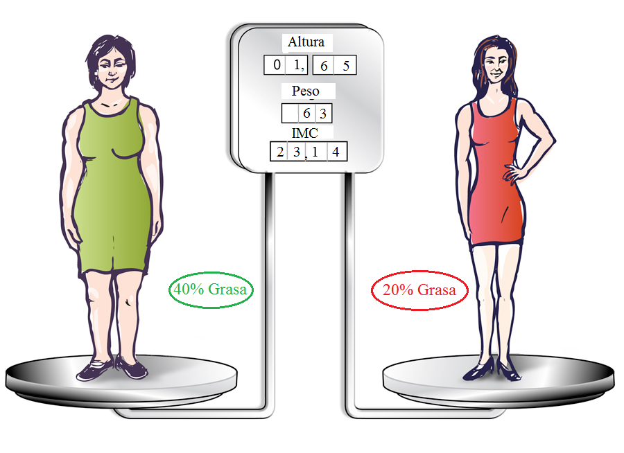 mismo peso, distinta grasa