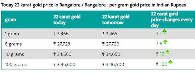 Today 22-carat gold price per gram in Bangalore