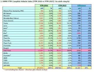 doanh số đầy đủ thị trường ô tô 2016
