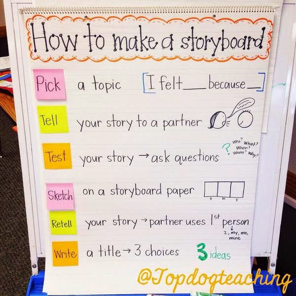 Steps to writing a story for kids