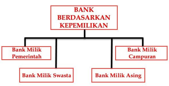 Kepemilikan Bank