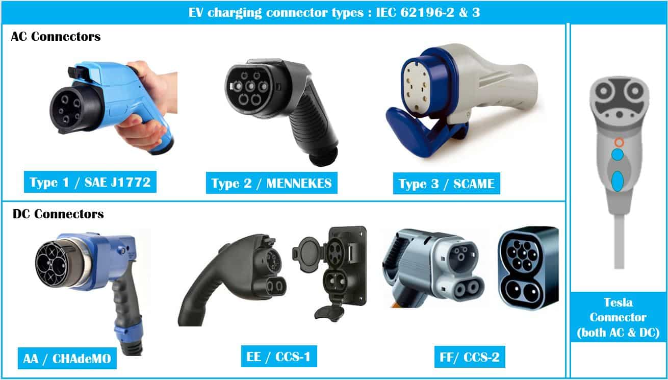 Electric-Vehicle-Charging-Levels-Modes-connector-Types-Explained