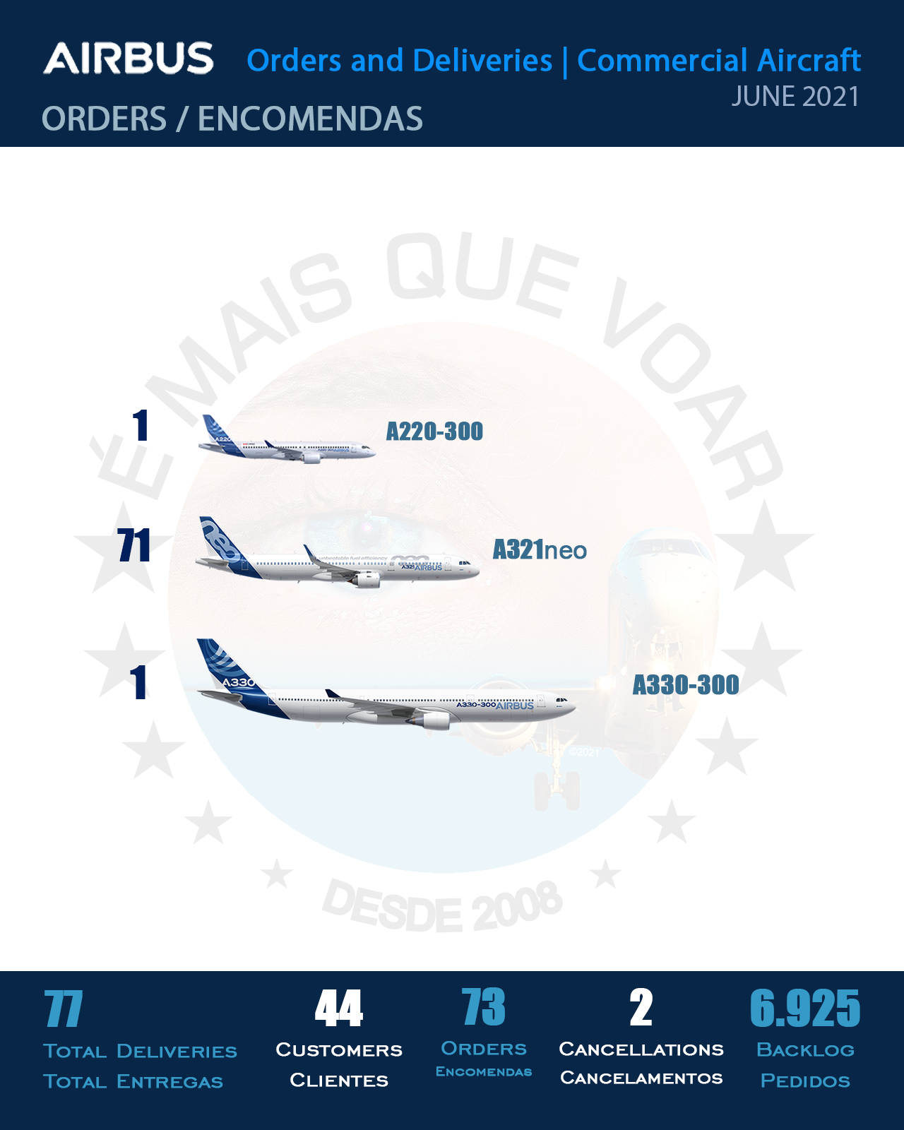 INFOGRAPHIC: Orders and Deliveries Airbus Commercial Aircraft – June 2021
