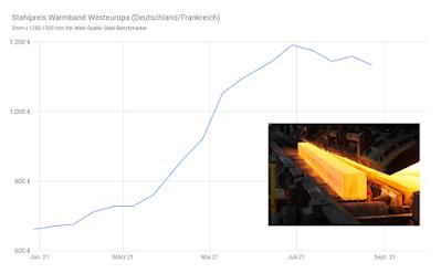 Linienchart Stahlpreis Warmband Entwicklung 2021