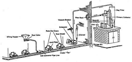 Steam Boiler: Pneumatic Ash Handling Equipment