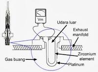 6. Oxygen Sensor
