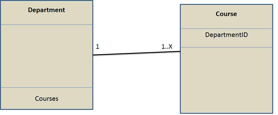 Lazy Loading vs Eager Loading vs Explicit Loading in Entity