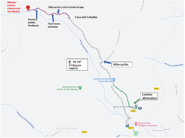 Trazado anotado de la ruta de la Chorrera de San Mames