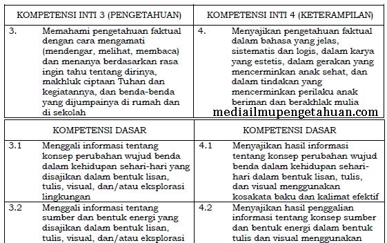 KI dan KD Bahasa Indonesia SD-MI Kelas 3 Semester 1-2 Kurikulum 2013