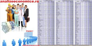 Topul județelor după sporile  a salariilor nete și a ratei șomajului
