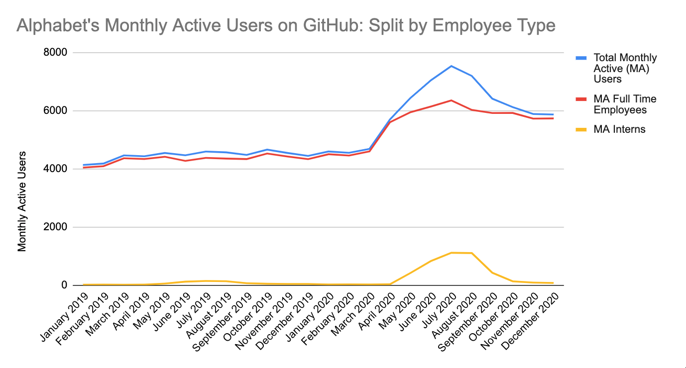 This chart of monthly active GitHub users shows a bump of activity starting in March 2020 and then continuing April through July with the arrival of interns.