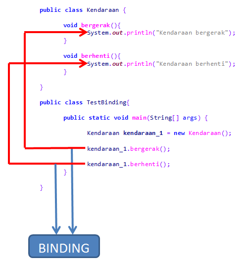binding_program_java