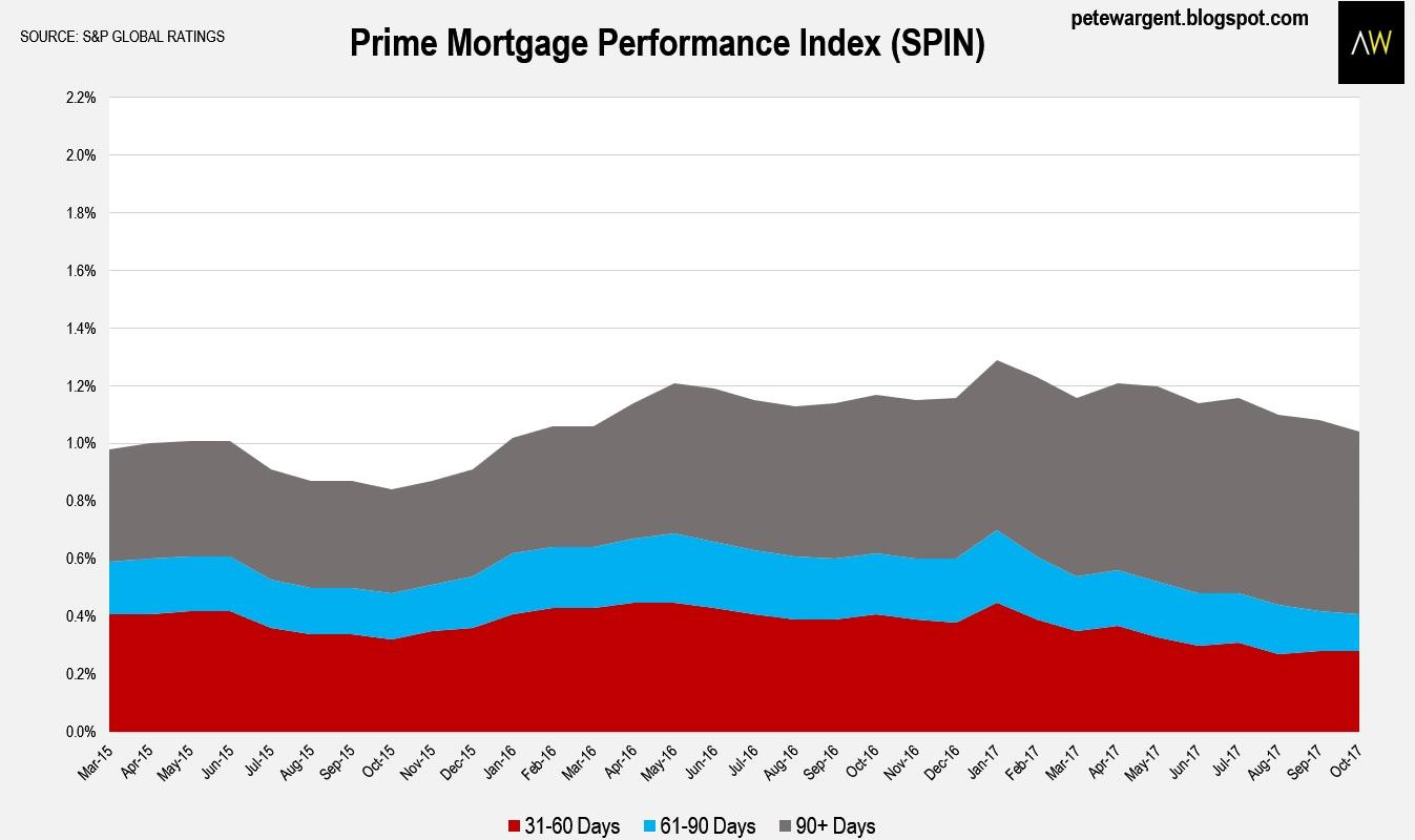 Indywatch Feed Index Windsor Rapid Caravan Wiring Diagram Year On Mortgage Arrears Were Comfortably Lower