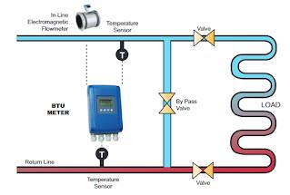 BTU Electromagnetic flow meter