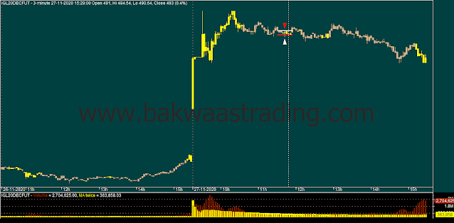 Day Trading - IGL Intraday Chart