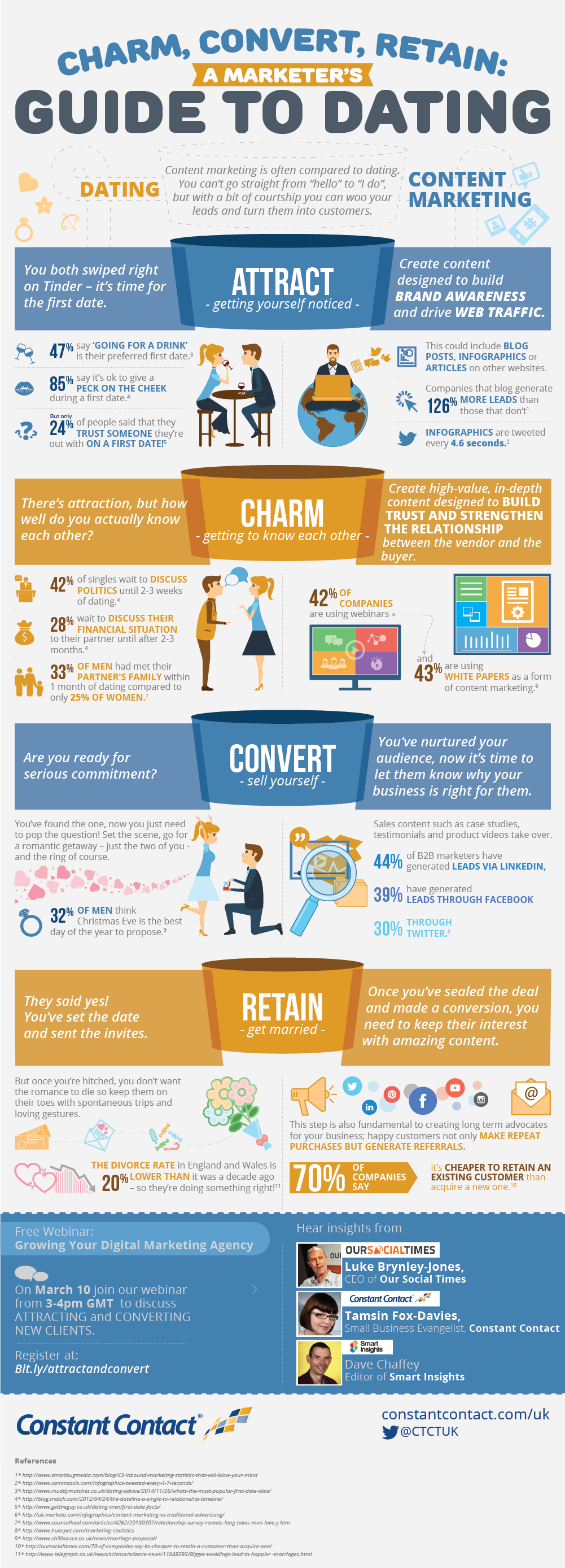 What Content Marketers Can Learn From Dating - #infographic #contentmarketing