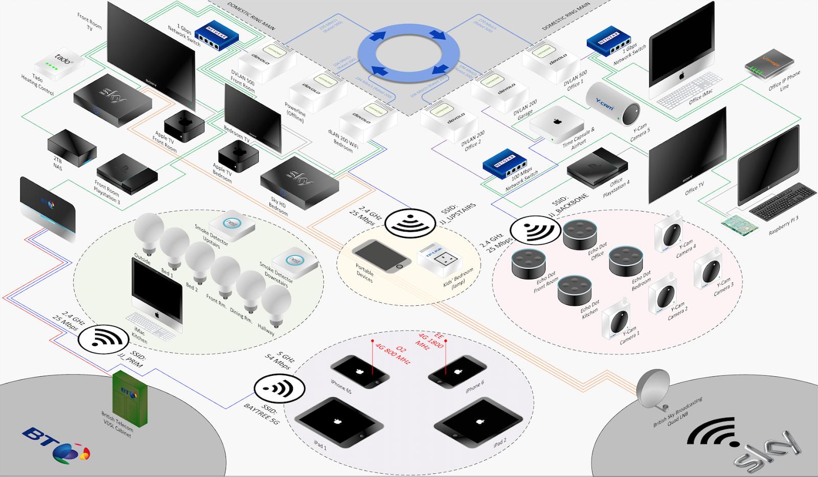 ホームネットワークの様々な機器が接続された模式図